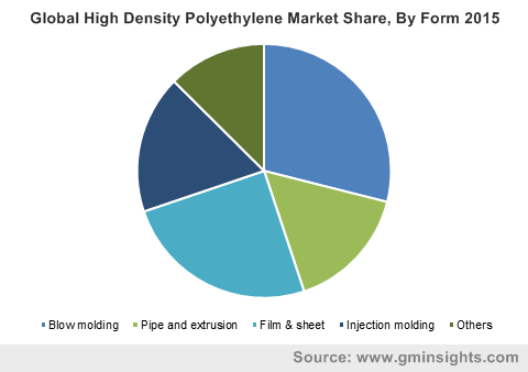 Global High Density Polyethylene Market Share, By Form 2015