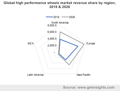 Global high performance wheels market revenue share by region