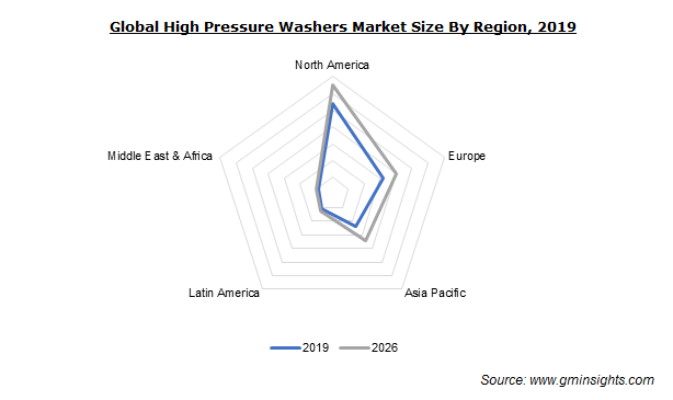 Global High Pressure Washers Market
