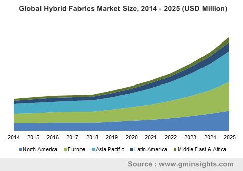 Global Hybrid Fabrics Market Size, 2014 - 2025 (USD Million)