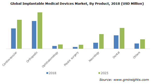 Implantable Medical Devices Market Size By Product