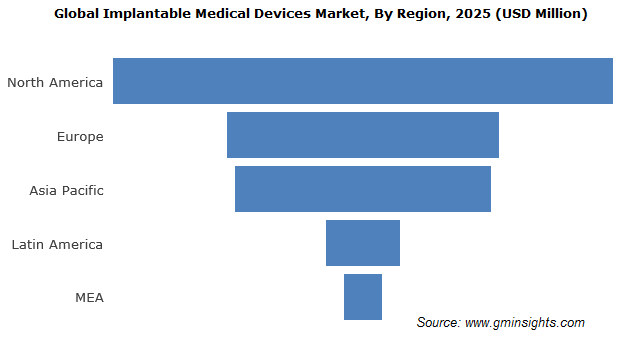 Implantable Medical Devices Market By Region