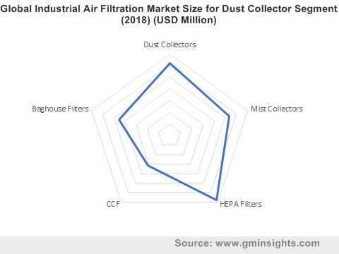 Global Industrial Air Filtration Market for Dust Collector Segment