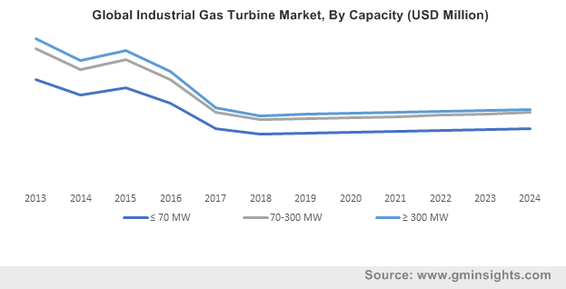 Global Industrial Gas Turbine Market By Capacity