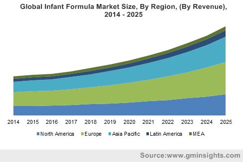 China Infant Formula Market Size, By Distribution Channels, 2018