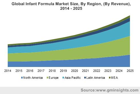 China Infant Formula Market Size By Distribution Channels