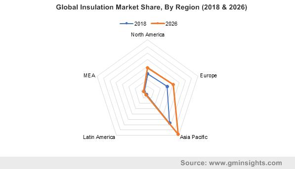 Global Insulation Market By Region