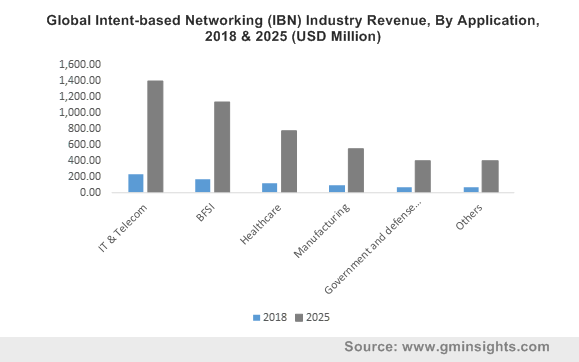 Global Intent-based Networking (IBN) Industry Revenue, By Application, 2018 & 2025 (USD Million)