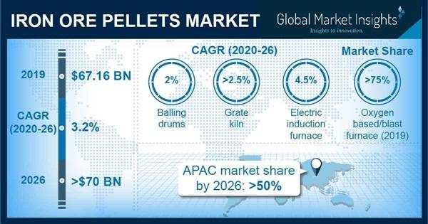 Iron Ore Pellets Market Statistics