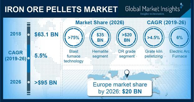 Global Iron Ore Pellets Market