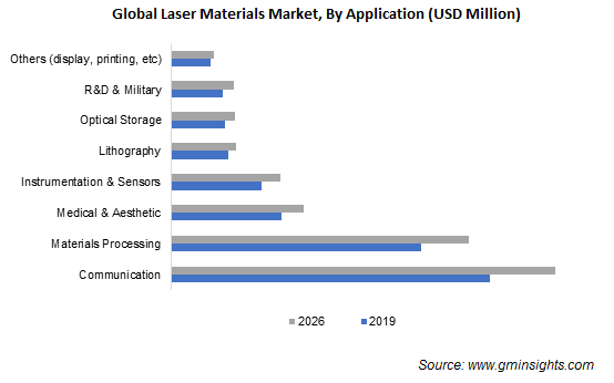 Laser Materials Market by Application