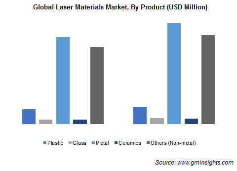 Laser Materials Market by Product