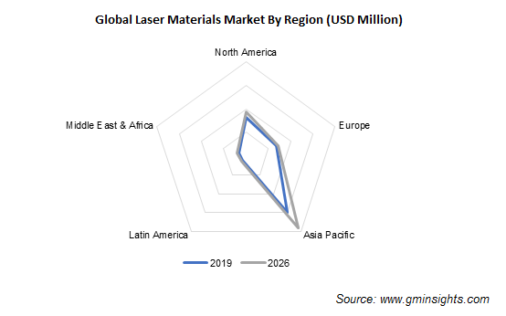 Laser Materials Market by Region