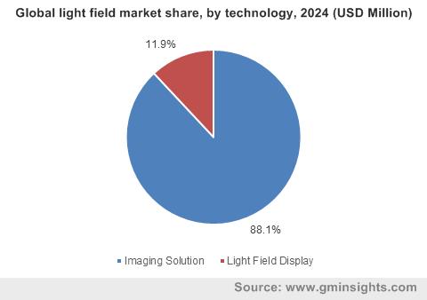 Global light field market by technology
