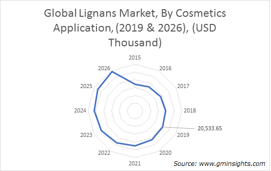Global Lignans Market By Cosmetics Application