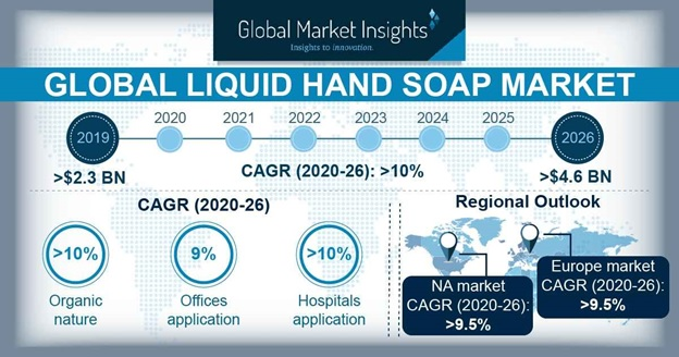 Liquid Hand Soap Market Outlook