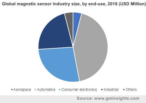 Global magnetic sensor industry by end-use