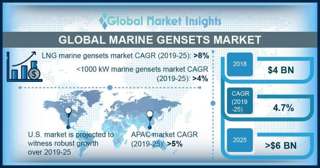 Europe Marine Gensets Market Size, By Application, 2018 & 2025 (USD Million)
