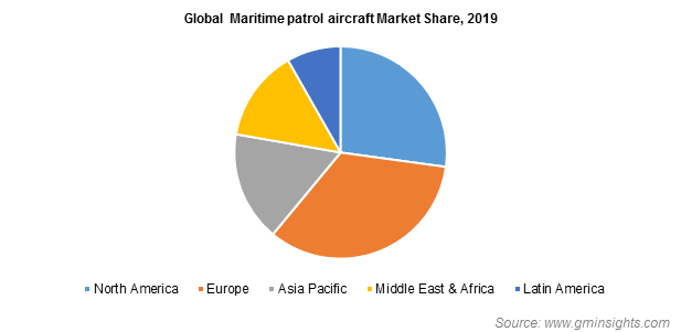 Global Maritime patrol aircraft Market Share