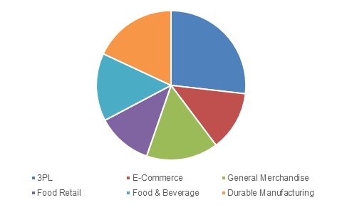 Global Material Handling Equipment Market Size, By Application, 2024 (USD Million)