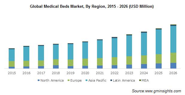 Canada Medical Bed Market