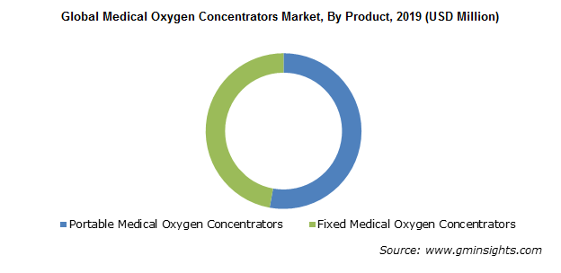 Global Medical Oxygen Concentrators Market