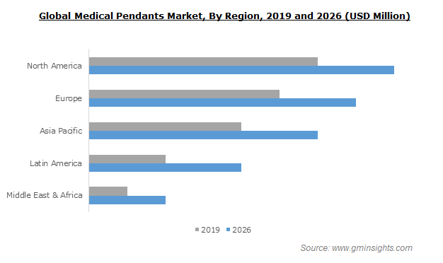 Medical Pendants Market