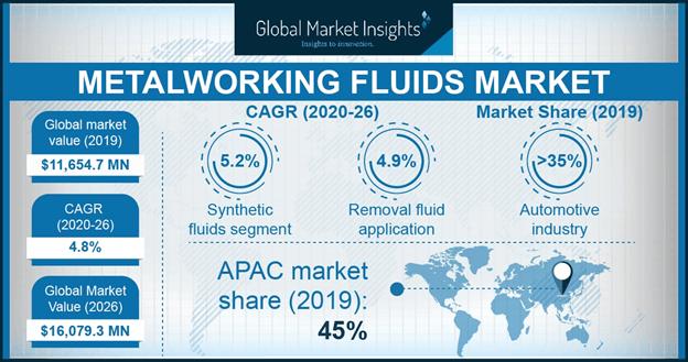 Metalworking Fluids Market Statistics