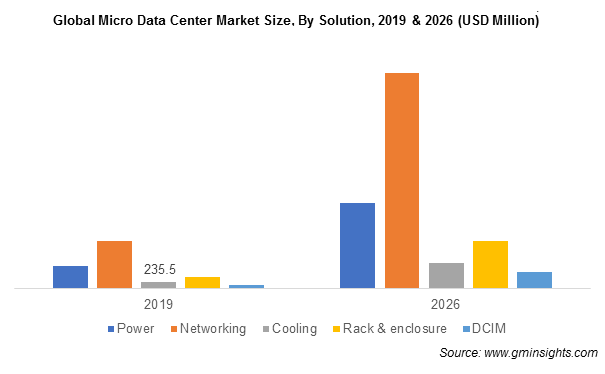Global Micro Data Center Market