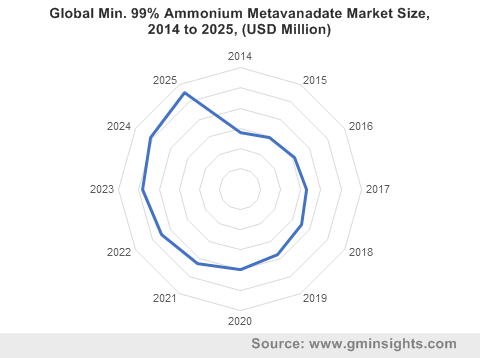 Global Min. 99% Ammonium Metavanadate Market