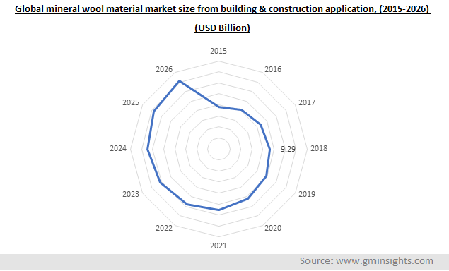 Global mineral wool material market by building and construction application