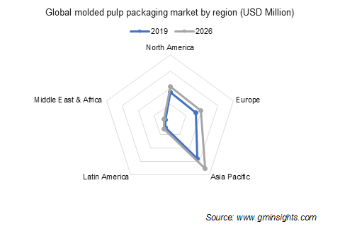 Molded Pulp Packaging Market by Region