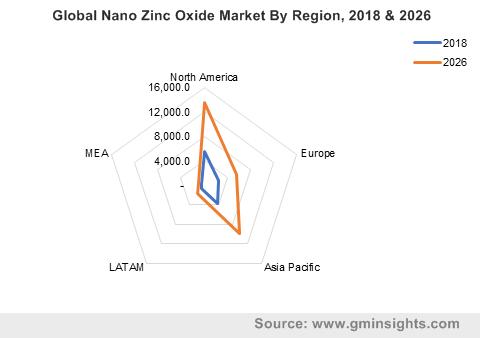 Global Nano Zinc Oxide Market By Region