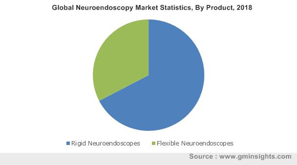 Global Neuroendoscopy Market Statistics, By Product