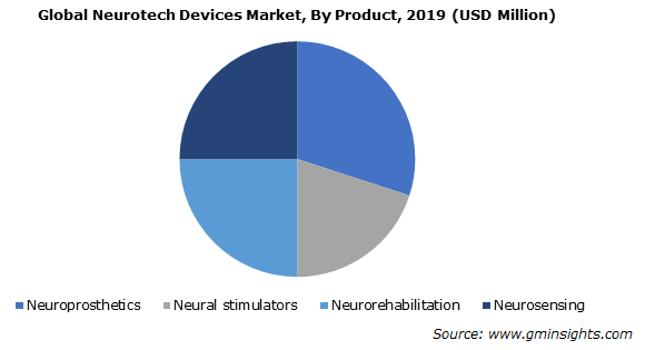 Neurotech Devices Market