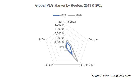 Polyethylene Glycol Market by Region