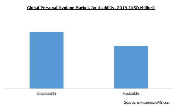 Global Personal Hygiene Market