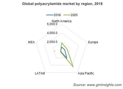 Global polyacrylamide market by region