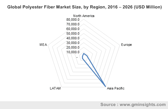 Global Polyester Fiber Market Size, by Region, 2016 – 2026 (USD Million)