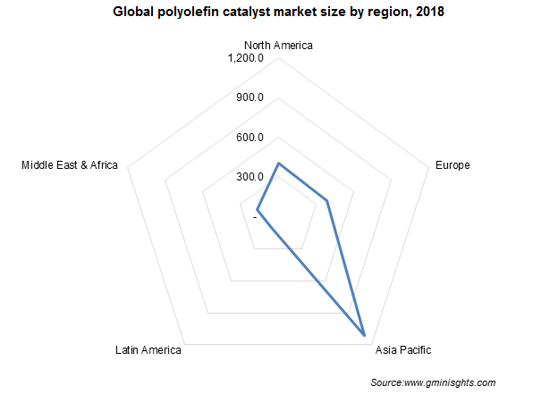 Global polyolefin catalyst market by region