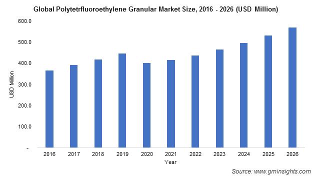 PTFE Market by Granular Foam