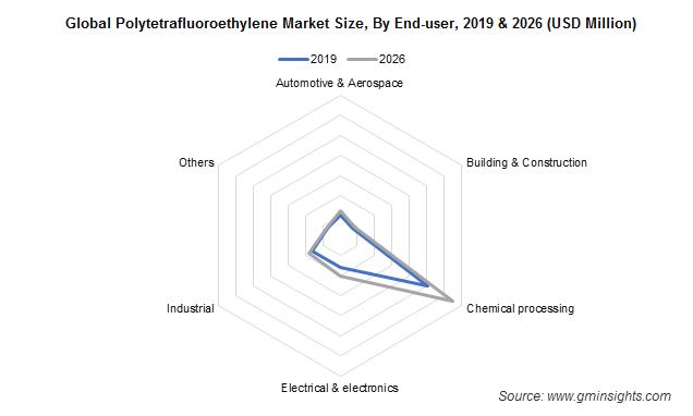 PTFE Market by End-user