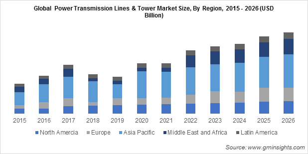 Global Power Transmission Lines & Tower Market By Region