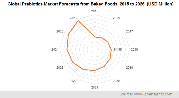 Global Prebiotics Market Forecasts from Baked Foods