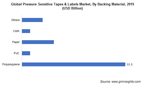 Pressure Sensitive Tapes & Labels Market by Backing Material
