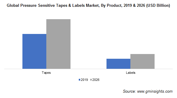 Pressure Sensitive Tapes & Labels Market by Product