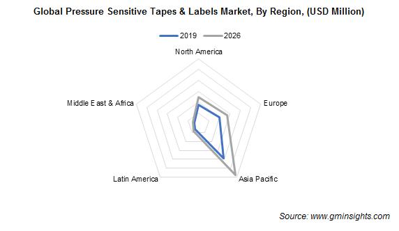 Pressure Sensitive Tapes & Labels Market by Region