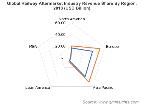 Global Railway Aftermarket Industry Revenue Share By Region