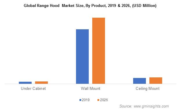 Range Hood Market Size