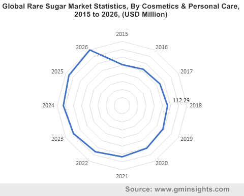 Global Rare Sugar Market By Cosmetics & Personal Care